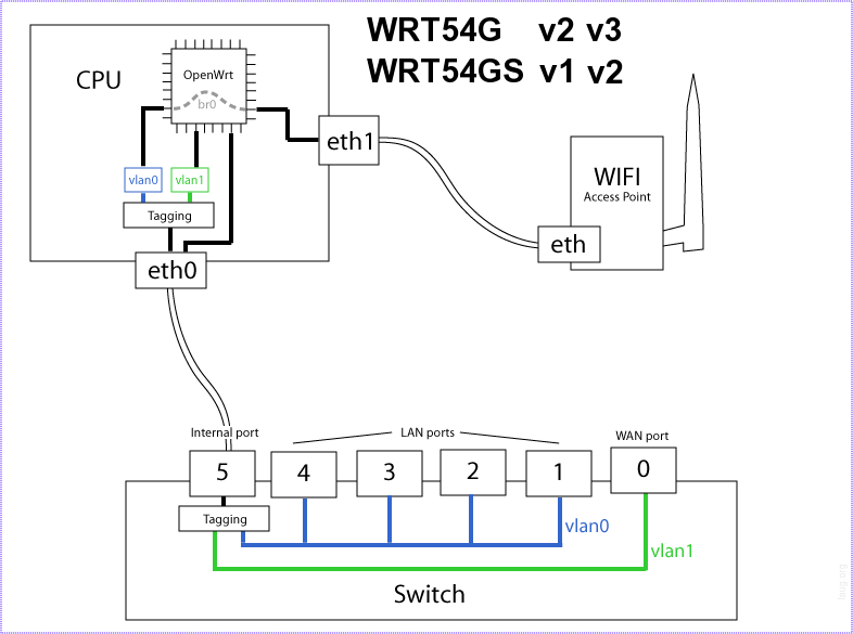WRT54 internal architecture